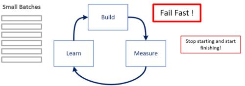BuildMeasureLearn.png