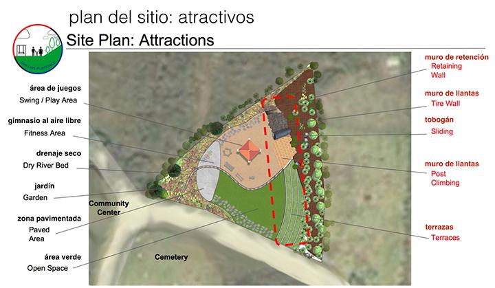 Copia del plan hecho por los estudiantes de Futuros Sostenibles.