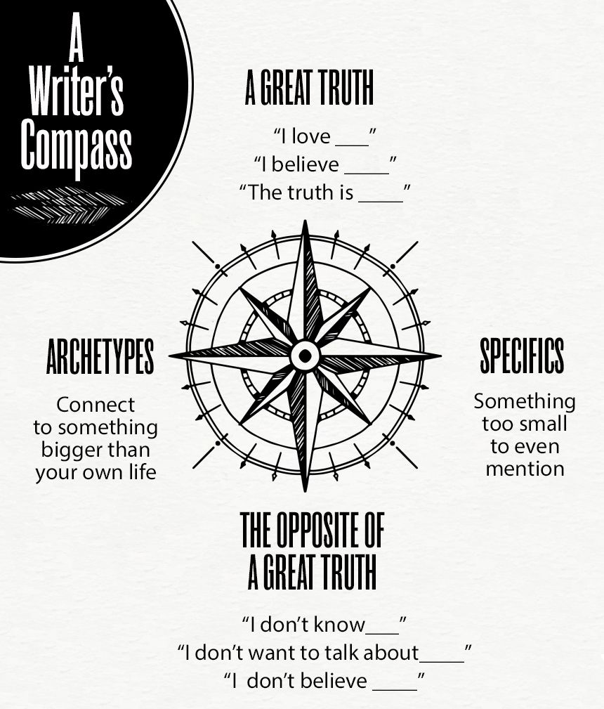 Writers Compass.jpg