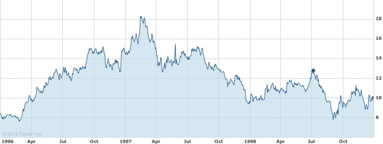 Source: Yahoo Finance; Branded! by Michael Conroy