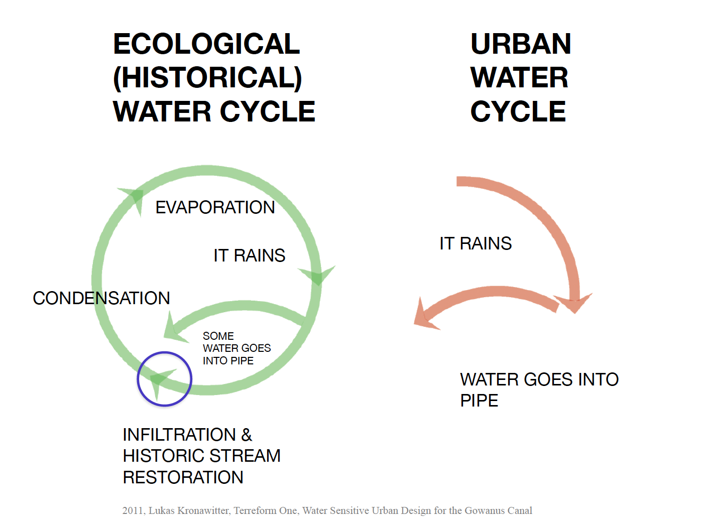 Ecological vs Engineered Water Cycle.png