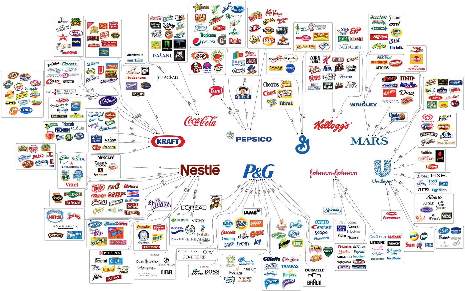 """November  :  Put together by the people at Digg, the image here is from a page on Policymic.com, written by Chris Miles , with a good breakdown of the consolidation of brands and """"the illusion of choice"""" in society today."""