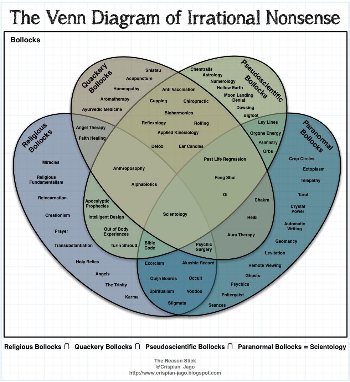 August:  The Venn Diagram of Irrational Nonsense, courtesy of Crispian Jago at The Reason Stick