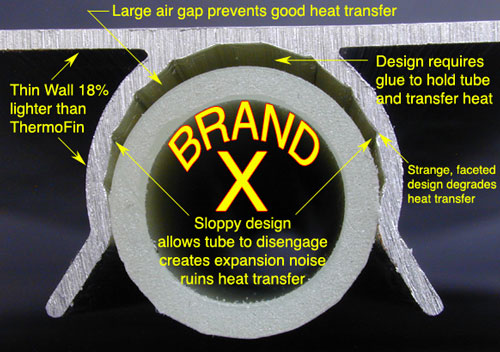 "The Brand X extruded heat transfer plate is a poor copy of Radiant Design & Supply's original ThermoFin design. The manufacturer of this extrusion formally claim that the ""faceted"" interior surface of the  tubing channel and the significant built in air gaps  actually serve to increase heat transfer as compared with the original ThermoFin tight snap channel design . Obviously, with the tubing not contacting the aluminum, that is not true. Caveat Emptor!"