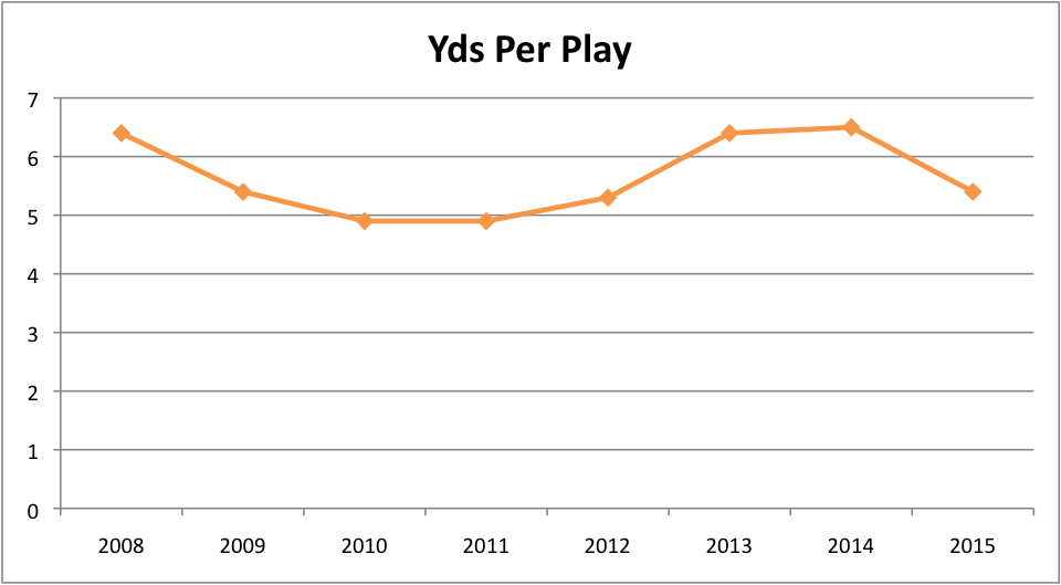 Tom Mason's defensive yards per play from '08-'15