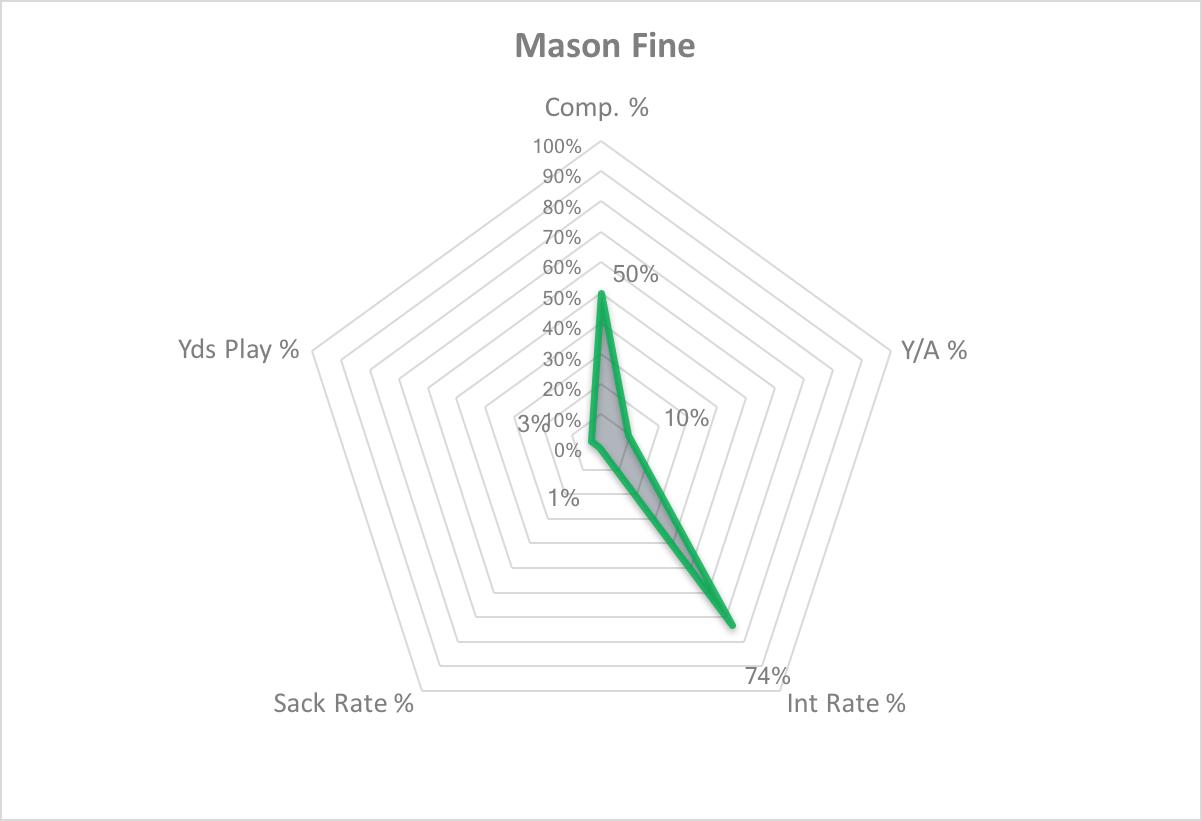Mason Fine Area Graph.png