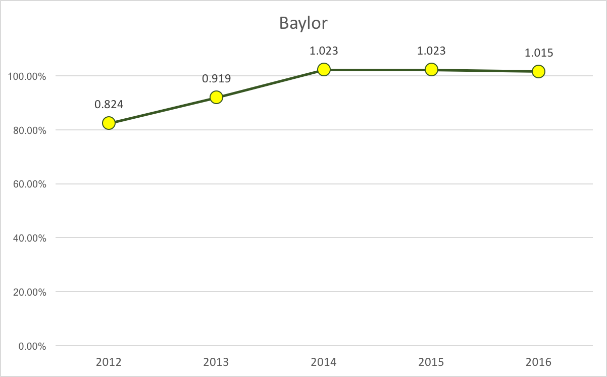 Baylor % of Capacity