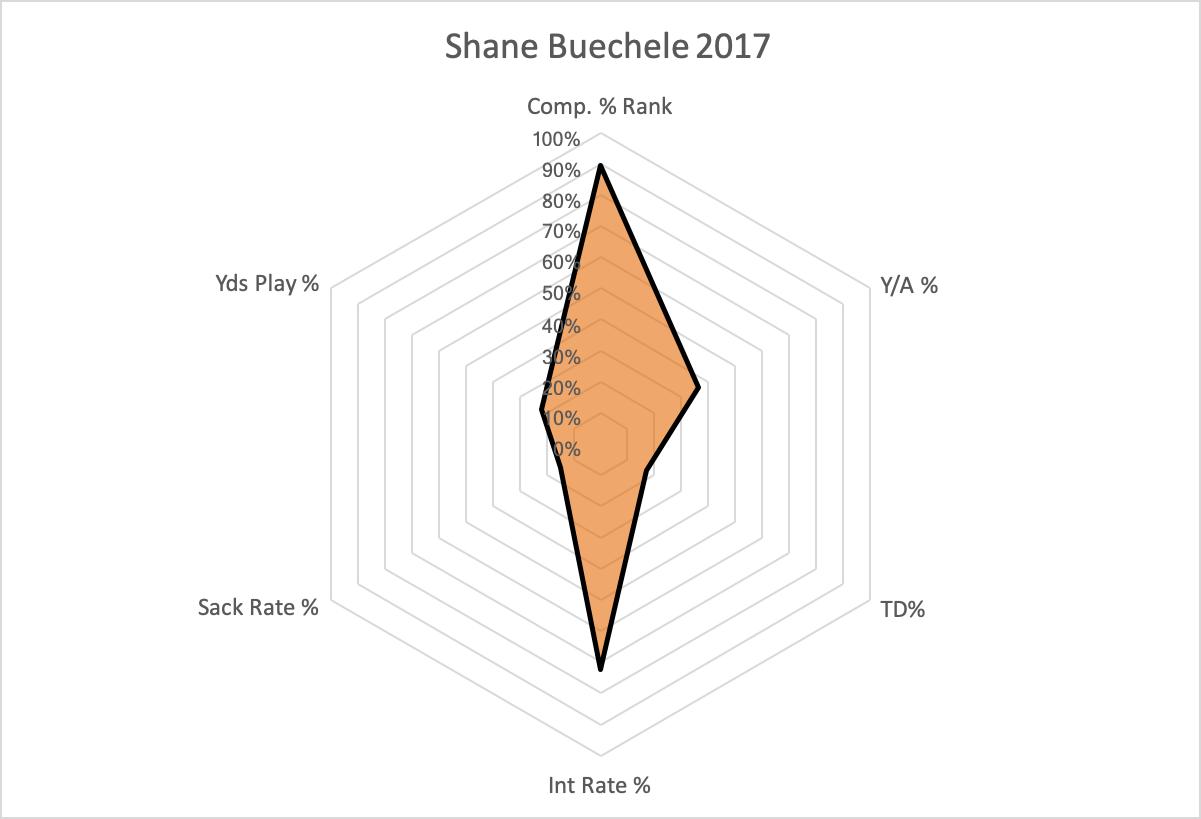 Shane Buechele 2017.png