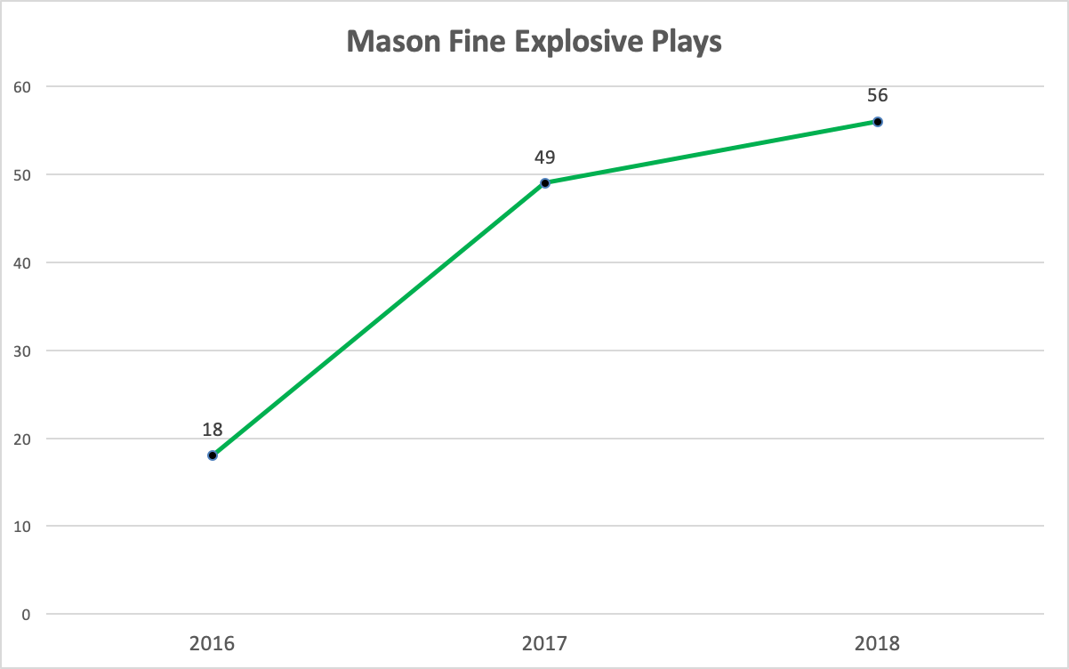 Mason Fine Explosive Plays.png