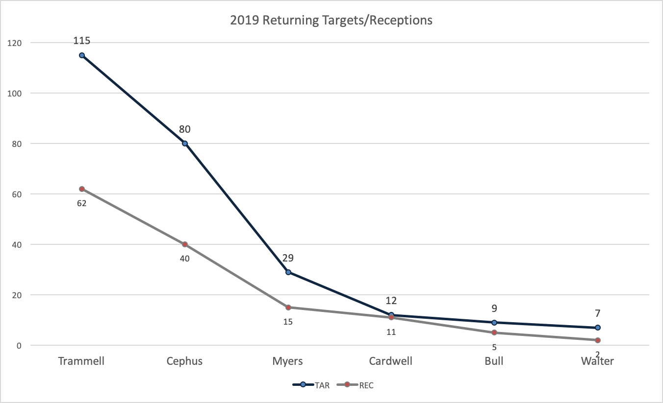 Rice 2018 Targets.png