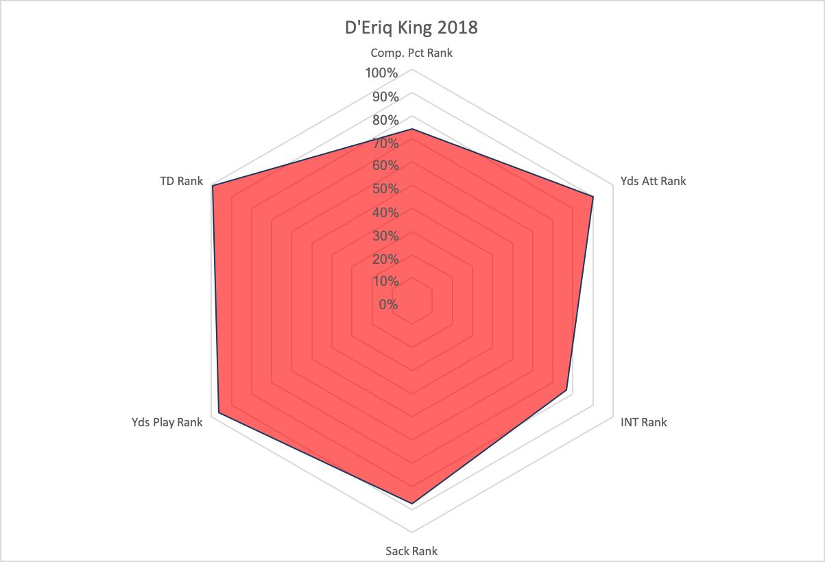 D'Eriq King Radar Graph*