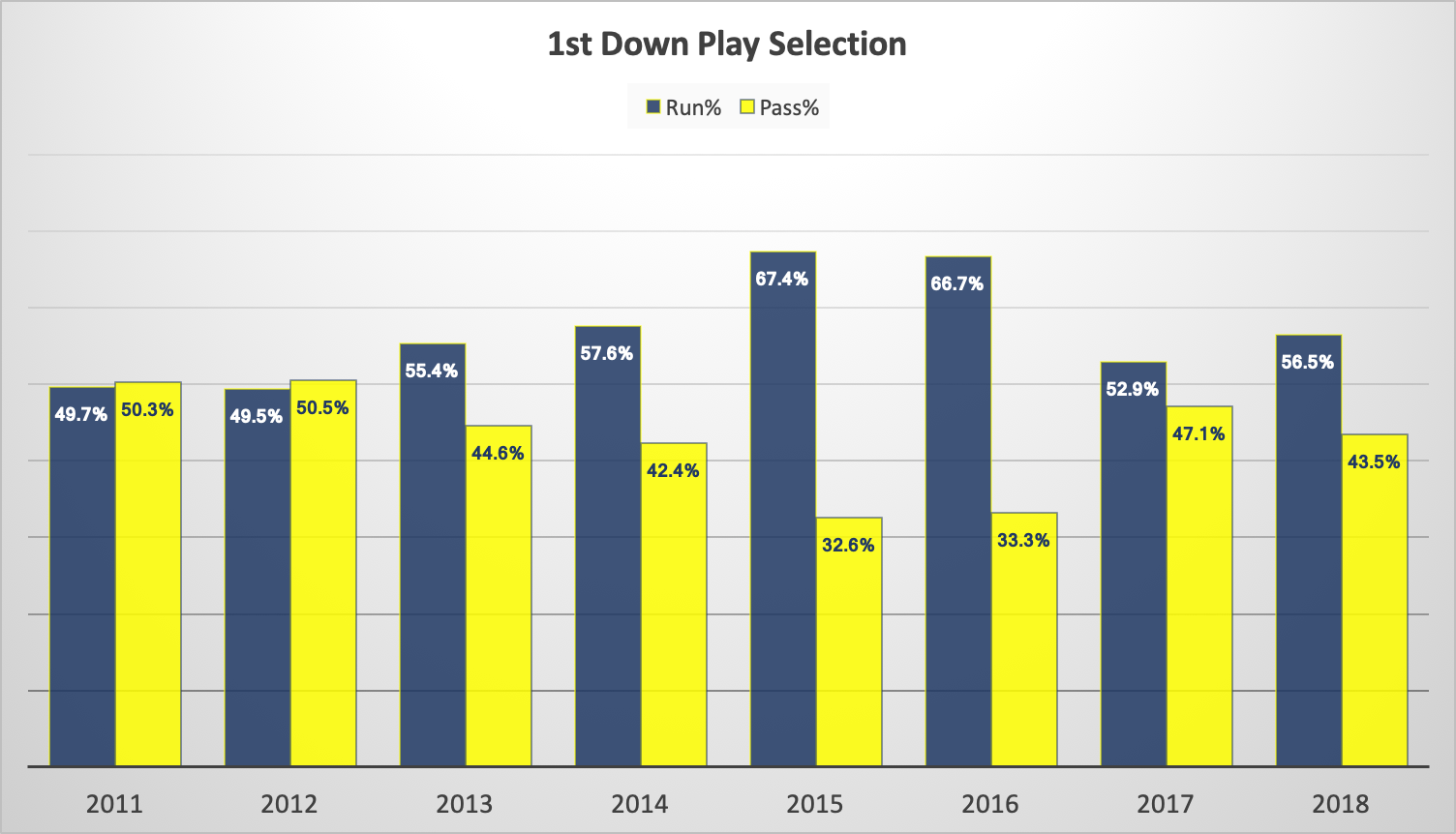 WVU 1st Down Play Selection