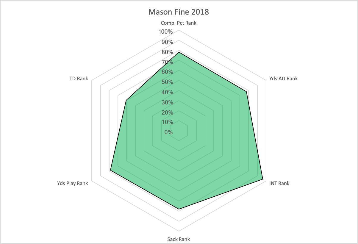 Mason Fine's Percentile Average Radar Graph.*