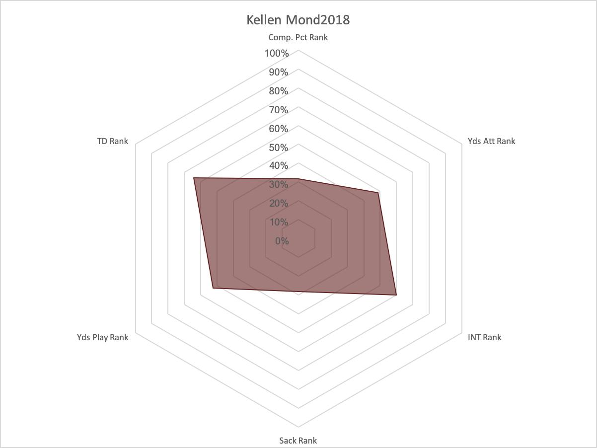 Kellen Mond 2018 Radar Graph*