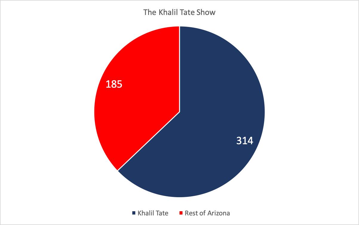 Khalil Tate vs Tech.png