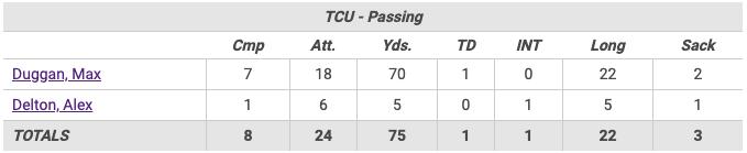TCU Passing vs Purdue.png