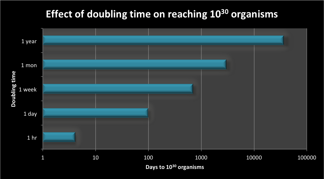 Chart shows the amount of time it takes for an organism to make it through 100 generations, doubling each generation, as the time between doublings increases. When doubling takes 1 hr, in 100 hrs there are 10^30 organisms. When the doubling takes 1 year, it takes 100 years. Given that the earth is at least 4 billion years old, there's ample time for a single organism to grown sufficiently dense to weather a sudden change in conditions.
