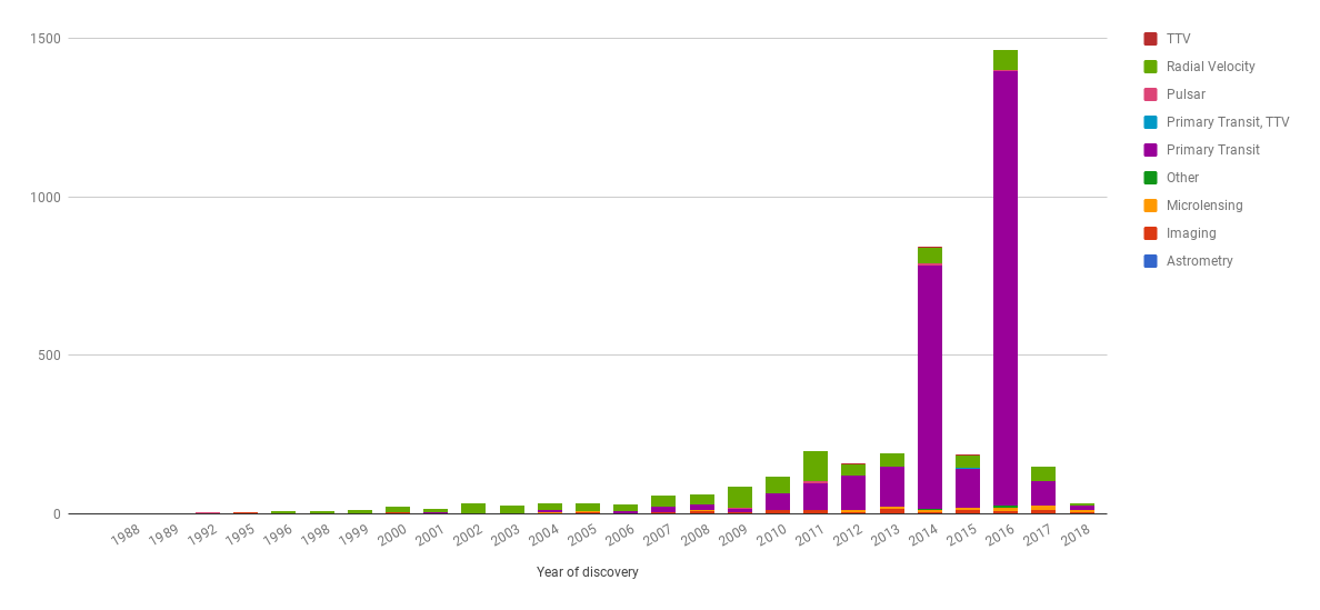 Number of exoplanets found per year. Something clearly happened in 2014 and 2016! Sourced from here .