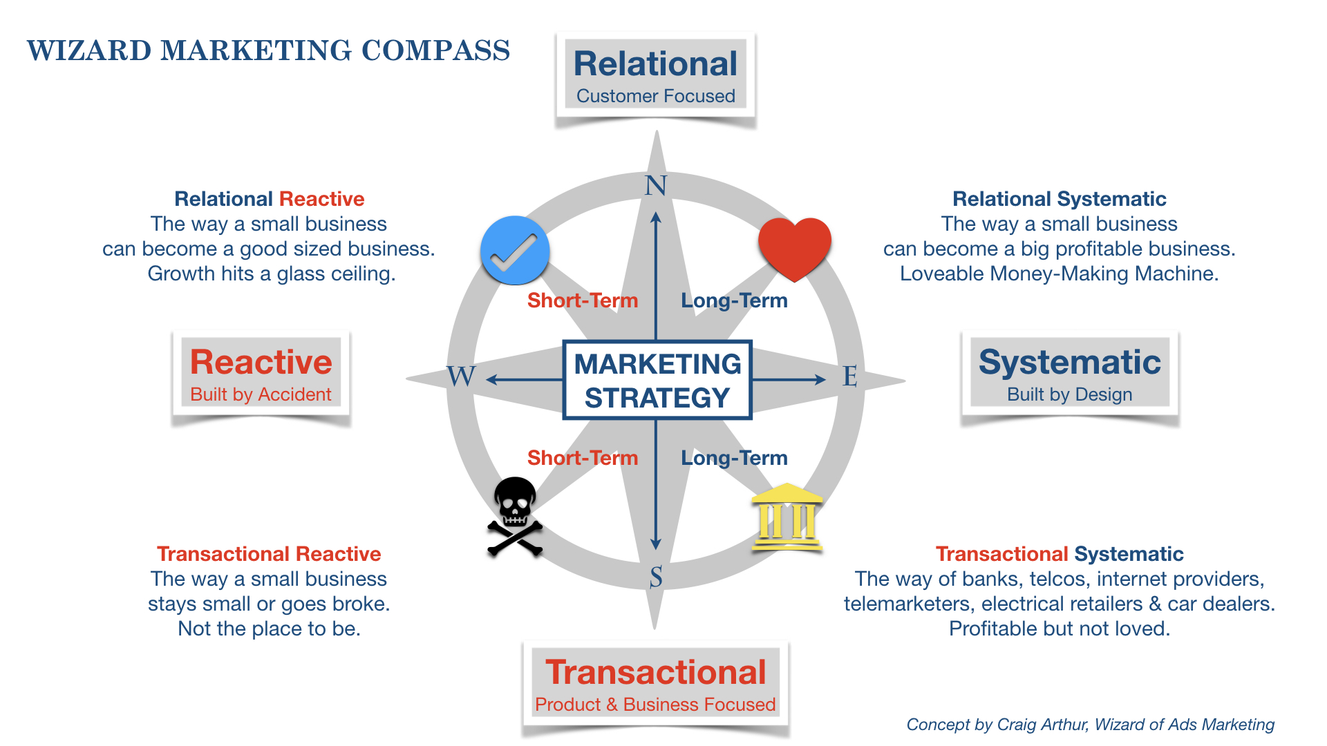 wizard_marketing_compass