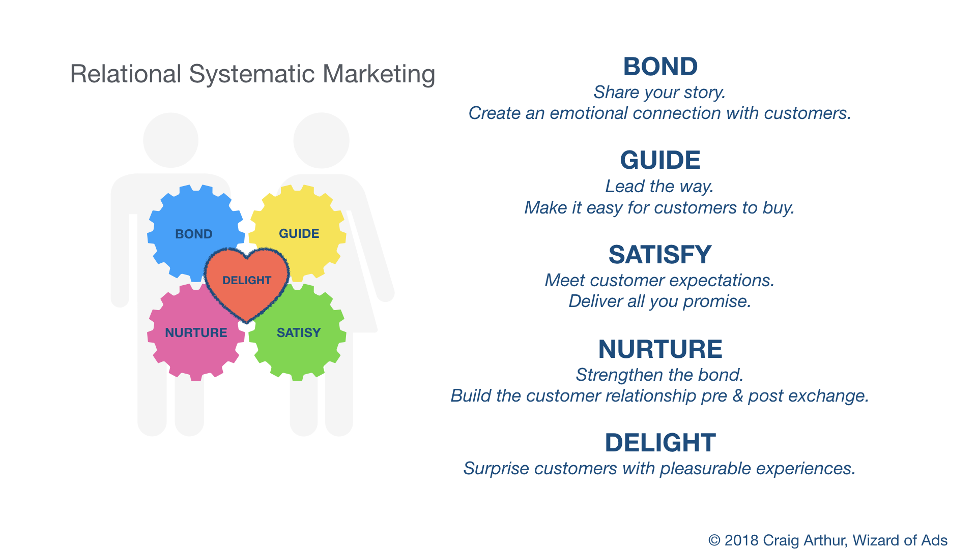 relational_marketing_system