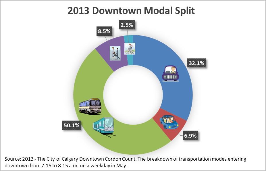 Downtown modal split 2013