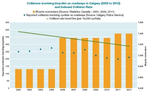 This graph indicates that collisions involving cyclist on Calgary's roadways is decreasing as cycling increases in Calgary.