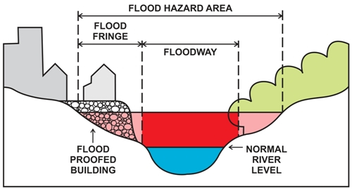 This City of Calgary diagram visualizes how the terms floodway, flood fringe and flood hazard area is defined. (photo credit: City of Calgary website)