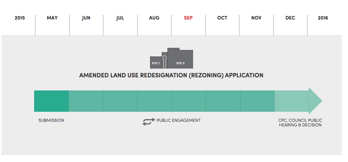 The timeline shows how the new Land Use Redesignation (or Rezoning as it is sometimes called, just to confuse the matter more) will be conducted including the public engagement and public hearing aspect of the process. (from Turman website)