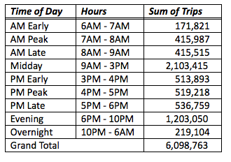 City of Calgary, 2015 Vehicular Trips/Day