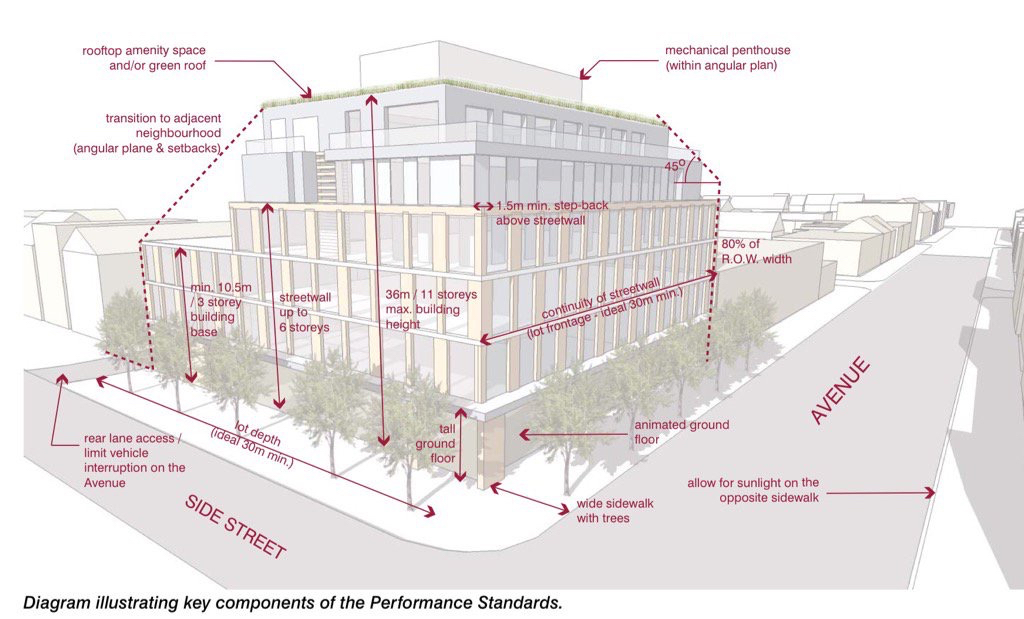 Toronto's mid-rise standards is an example of a best practice that Calgary could adopt.