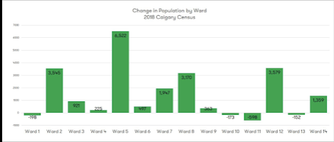 Population growth from 2017 to 2018 of Calgary's 14 Wards.