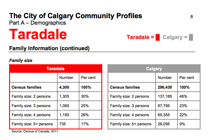 One of the major differences between Taradale and the Beltline is that it has much larger family sizes.