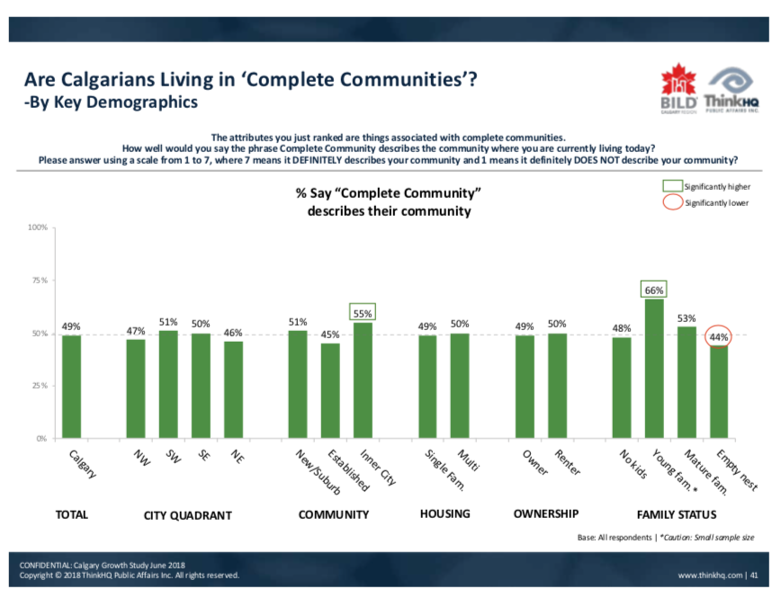 "While there is some differences, about 50% of Calgarians feel they live in a ""complete community."""