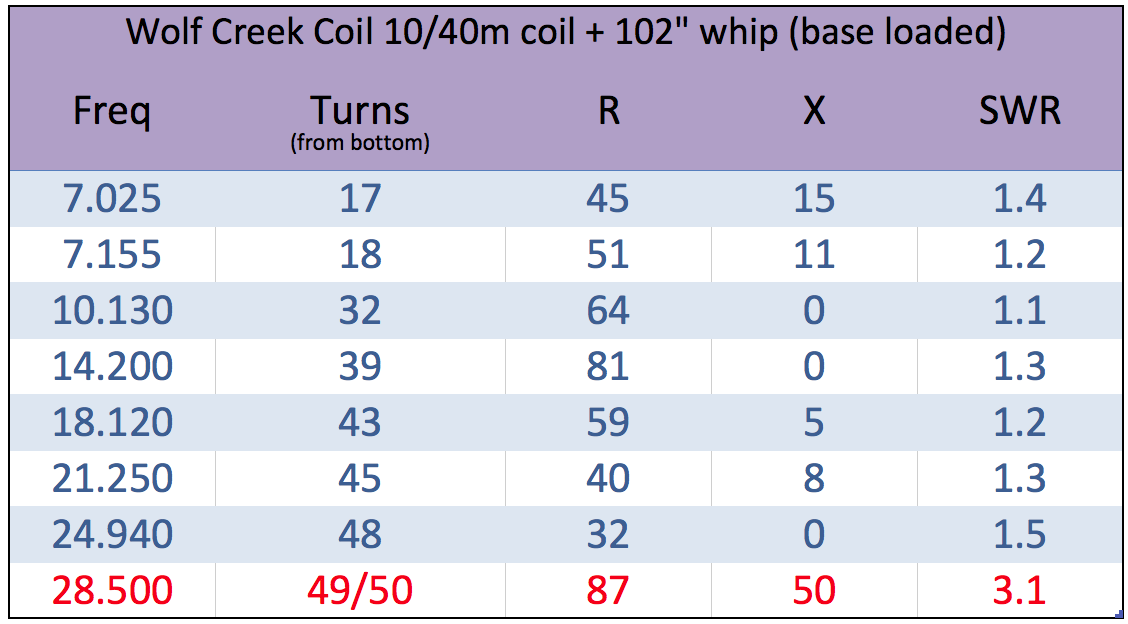 The updated chart with the new coil & whip info