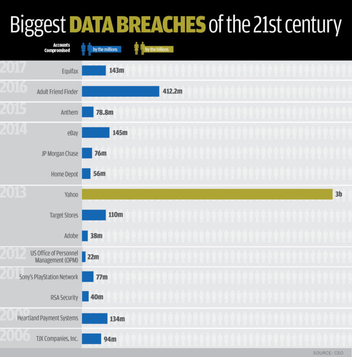 biggest-data-breaches-by-year-and-accounts-compromised-1-100738435-large.jpg