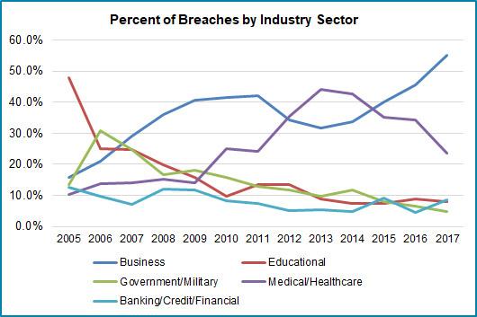 itrc-breaches-sector-2017.jpg