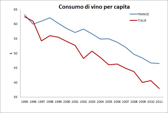 """Una seriedi datipiùlunga: 1995-2011 - Fonte: OIV / """" L'Italia in Numeri """""""