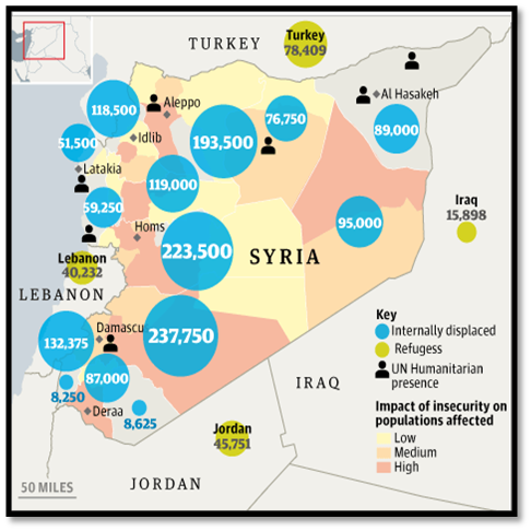 Since the start of the civil war, over 2 million refugees have fled Syria for the neighboring countries of Turkey, Lebanon, Jordan, and Iraq with millions more displaced internally.