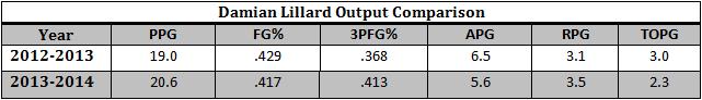 Damian Lillard Statistics Comparison