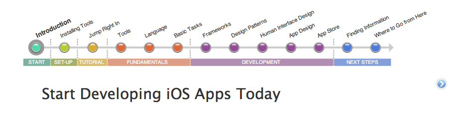 """Apple Launches """"Start Developing iOS Apps Today"""" App Development Overview"""