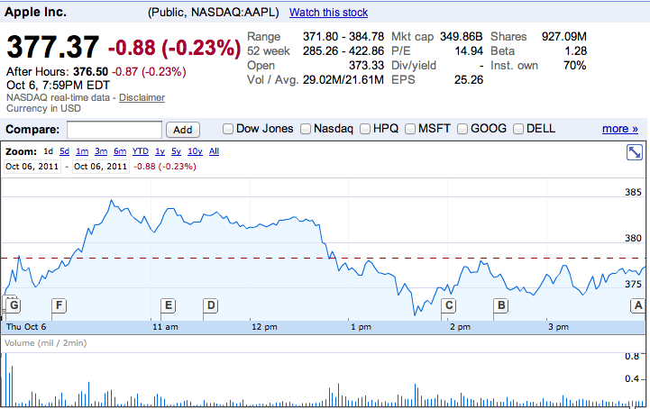 What happened to Apple's stock the day after Steve Jobs passed away? Pretty much the same thing that happened to it the day after Steve Jobs resigned as CEO. Next to nothing.   No doubt Jobs will be missed on many levels. No one says he won't. But financial analysts including Piper Jaffray's Gene Munster, Ticonderoga Securities' Brian White, and Sterne Agee's Shaw Wu  say Jobs set Apple rolling in the right direction and did the right thing training CEO Tim Cook to take the reigns. Canaccord Genuity's T. Michael Walkley  agrees and - if Thursday's chart is any indication - so do investors.