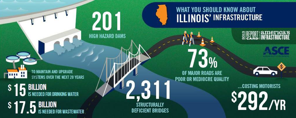 2014 ASCE Report Card for Illinois