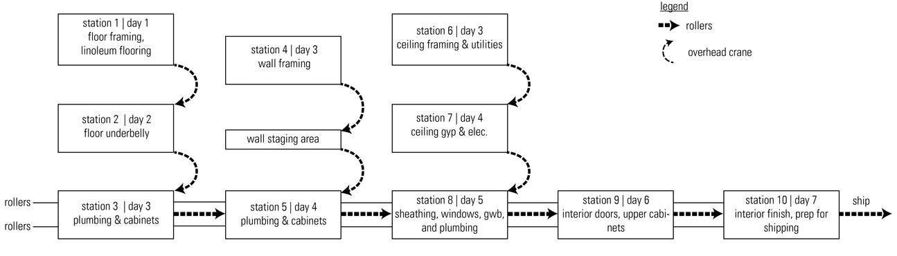 1110 - Modular Production Diagram larger 120.jpg