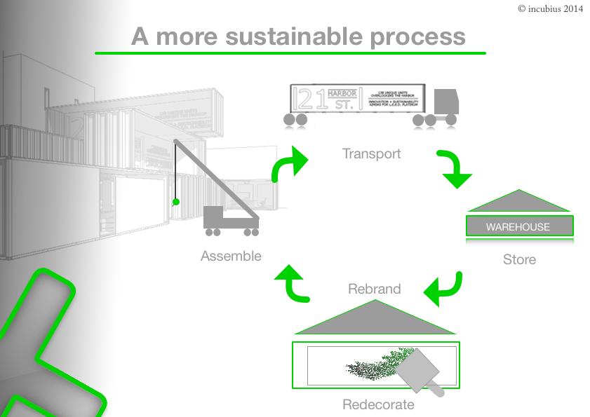 sustainability_21_harbor_St_incubius