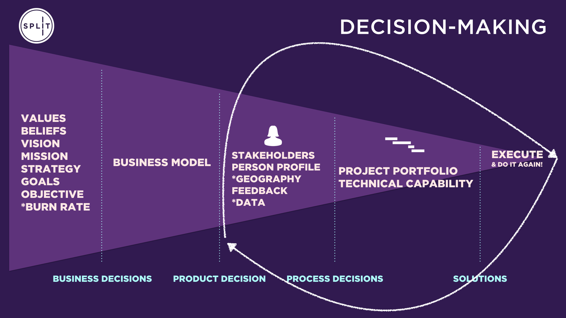 Split product team high-level process slide