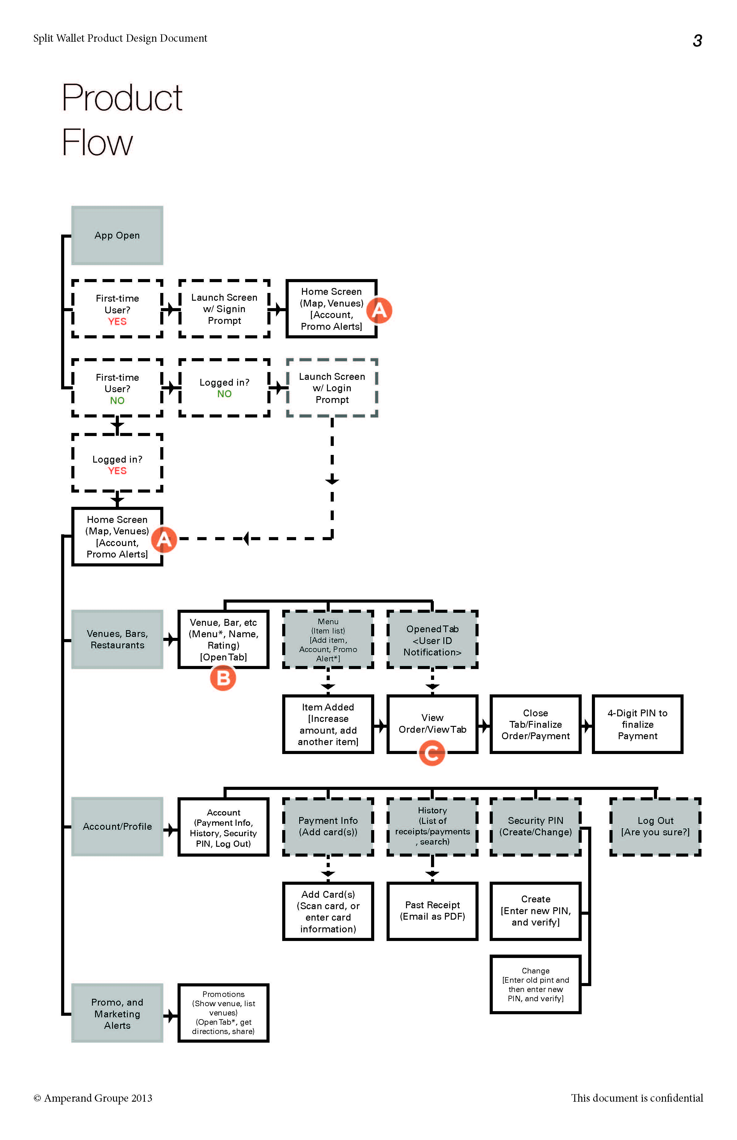 High-level user app flow