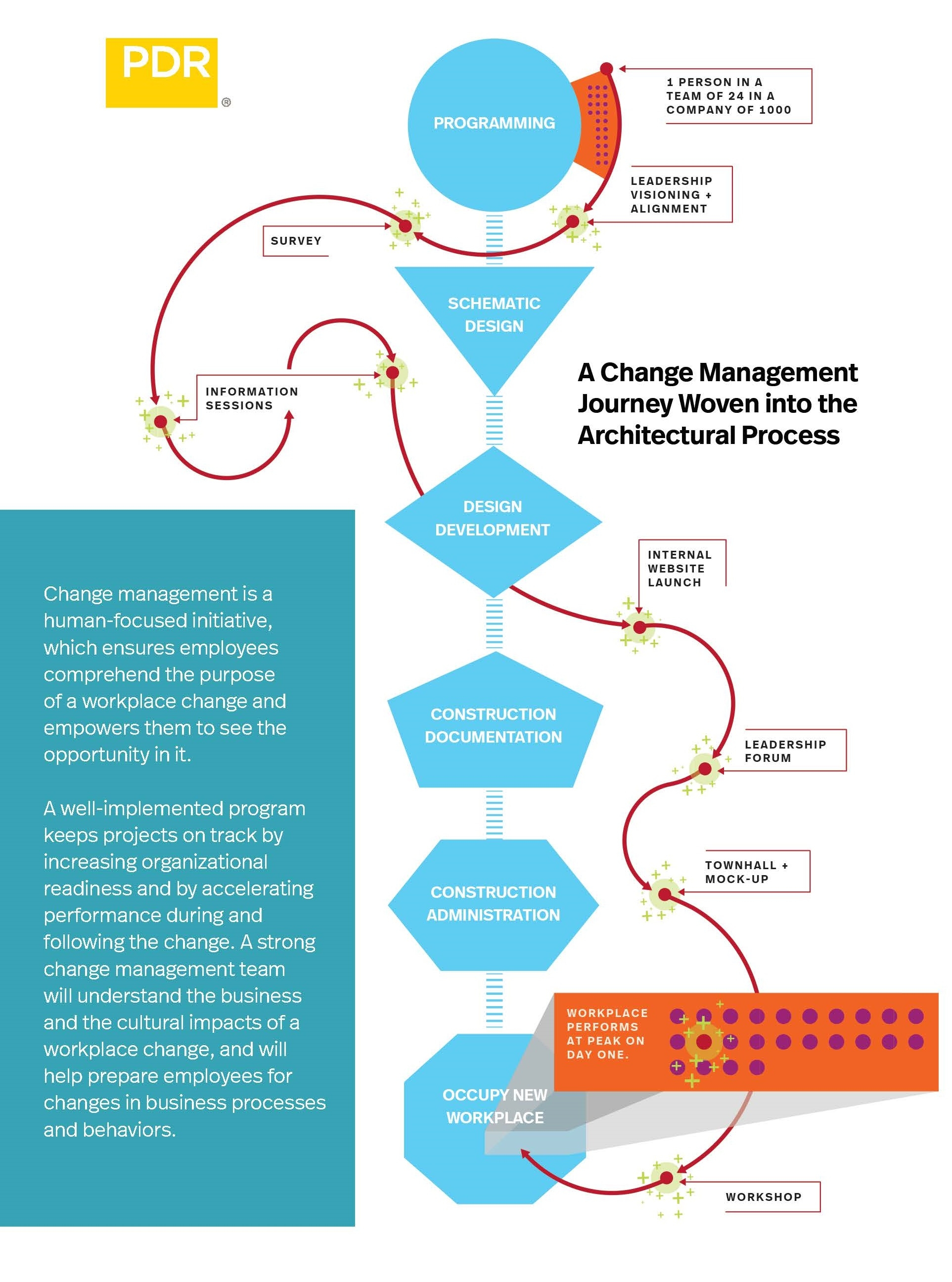 Design Architecture Consulting - Change Management: Aligning People