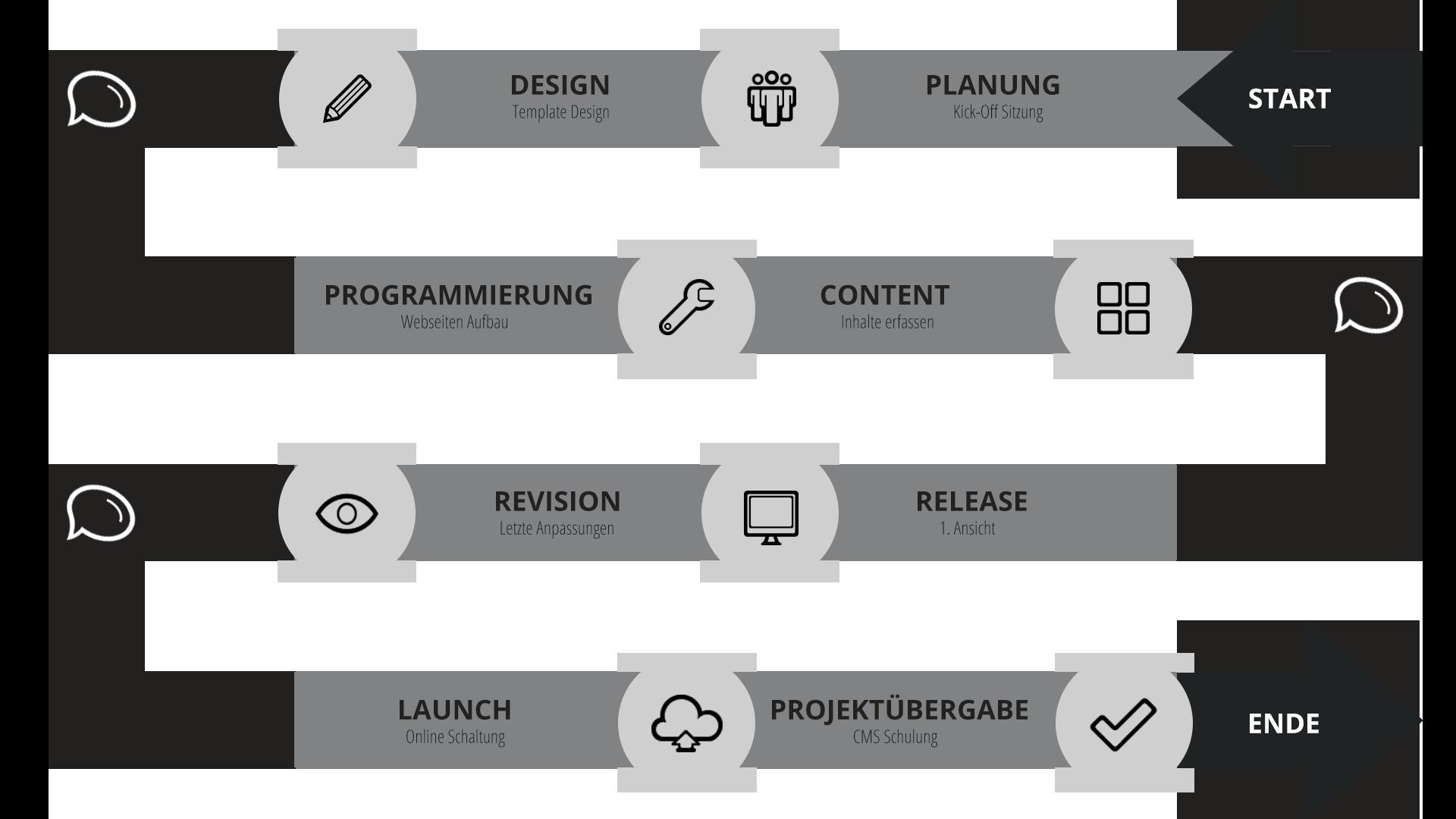 Webdesign Timeline