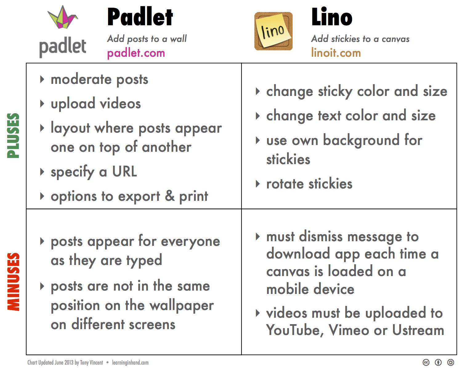 Padlet-Lino.png
