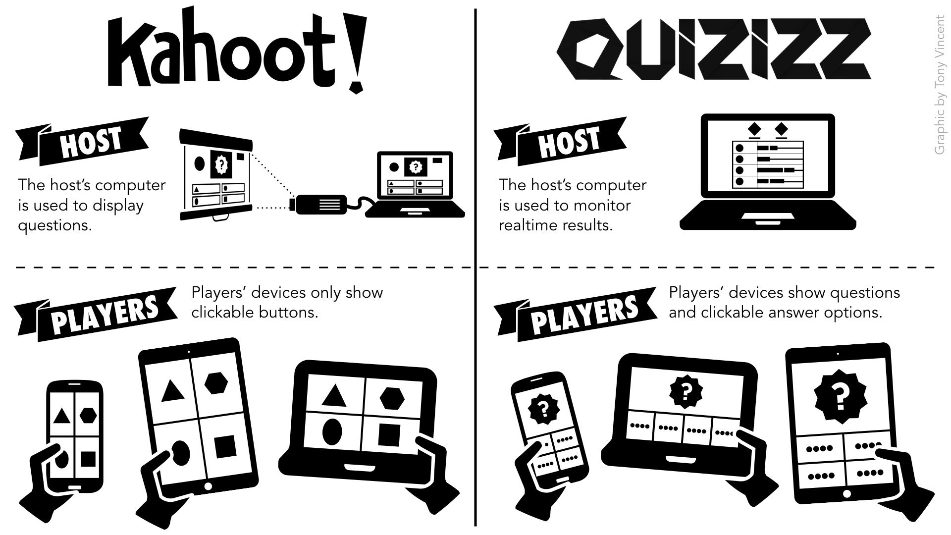 kahoot_vs_quizizz_tony_vincent.png